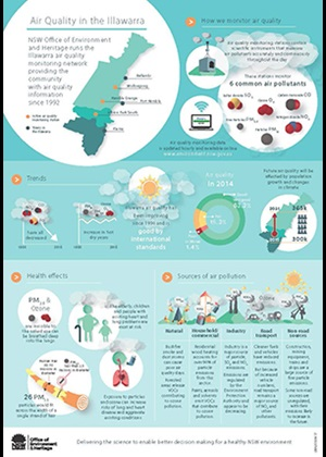 Air quality trends in the Illawarra infographic cover