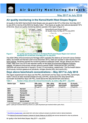 Air quality monitoring in the Namoi/North-West Slopes Region