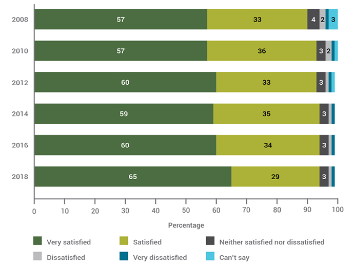 Graph showing overall visitor satisfaction with park visit