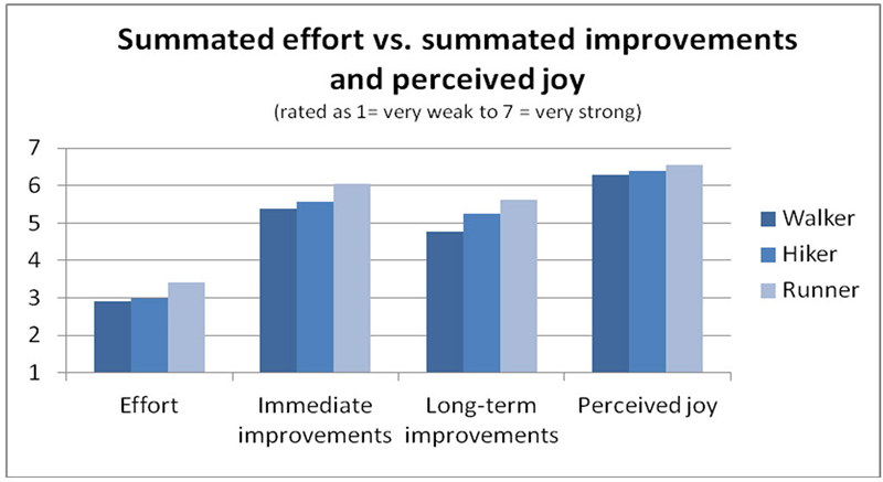 Graph showing effort versus improvements and perceived joy by walkers, hikers and runners in NSW national parks