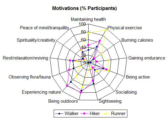 Percentage of participants stating a motivation as reason to visit the park