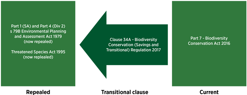 Diagram showing the Legislative changes  made for the commencement of the Biodiversity Conservation Act, 2017