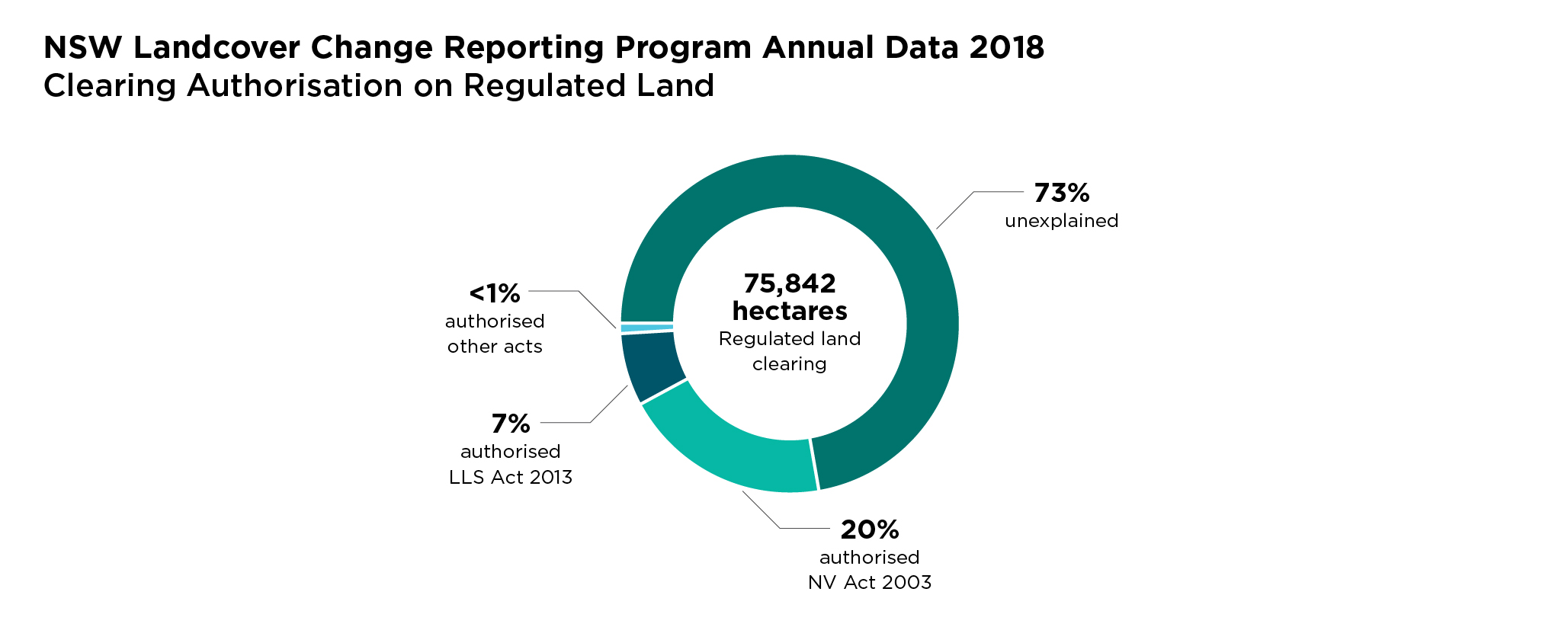 Pie chart: Landcover Change Reporting Program 2018 - Clearing authorisation on regulated land