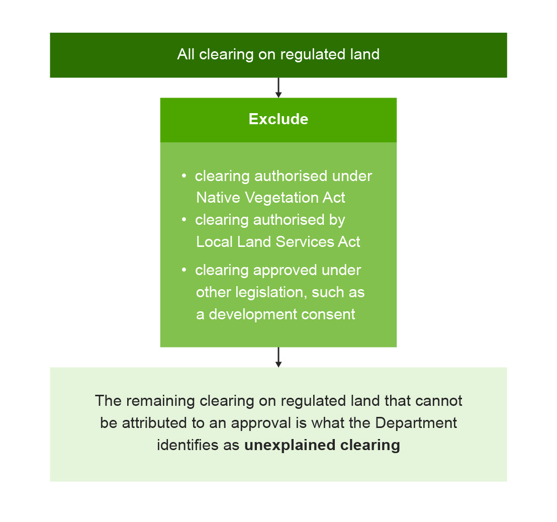 Flowchart showing the process of deduction to identify unexplained clearing