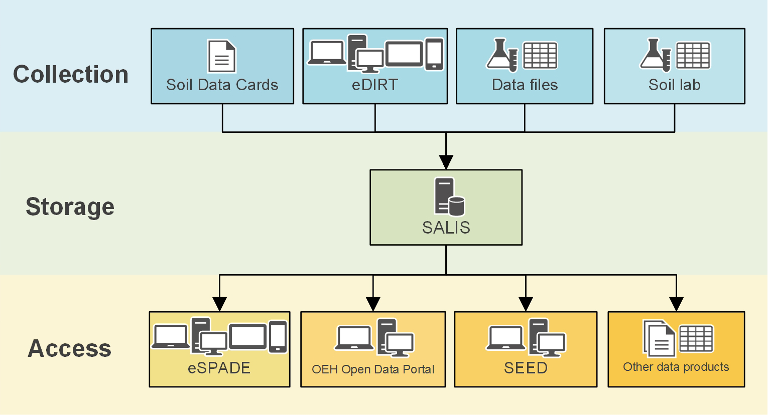 Diagram showing relationship between SALIS, eDIRT, eSPADE, OEH Open Data Portal and other applications and databases