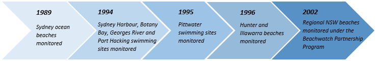 Expansion of Beachwatch between 1989 and 2002