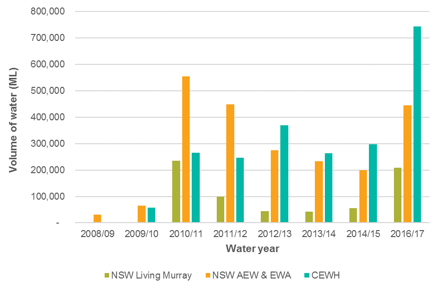 Annual volume of water for the environment delivered to NSW targets from Environmental Contingency Allowances, the Living Murray Program, licences purchased by the NSW Government