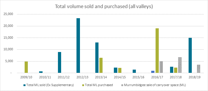 Column chart showing the total volume of environmental water sold and purchased for all valleys each year from 2009-10 to 2018-19.