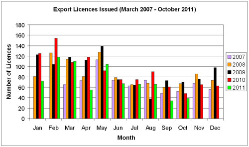 graph of number of animals exported from NSW from March 2007 to October 2011